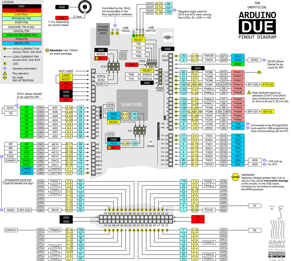 due pinout diagram rh forum arduino cc pinout diagram sp f3 pinout diagram maker